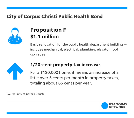 Among the city of Corpus Christi's bond proposals is Proposition F, which would support facility improvements for the public health department building.