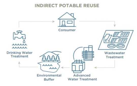 As this graphic illustrates, indirect potable reuse allows highly-treated wastewater to be released into waterways, which act as an environmental buffer, before the water is reclaimed at drinking water treatment facilities and then distributed to customers.