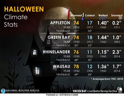 Halloween Temps