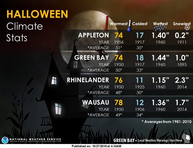Halloween weather at a glance.