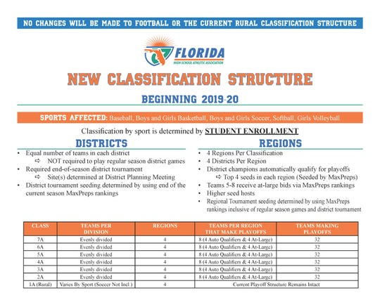 A graphic issued by the Florida High School Athletic Association explaining its new classification system that will be in effect for 2019-20 and 2020-21