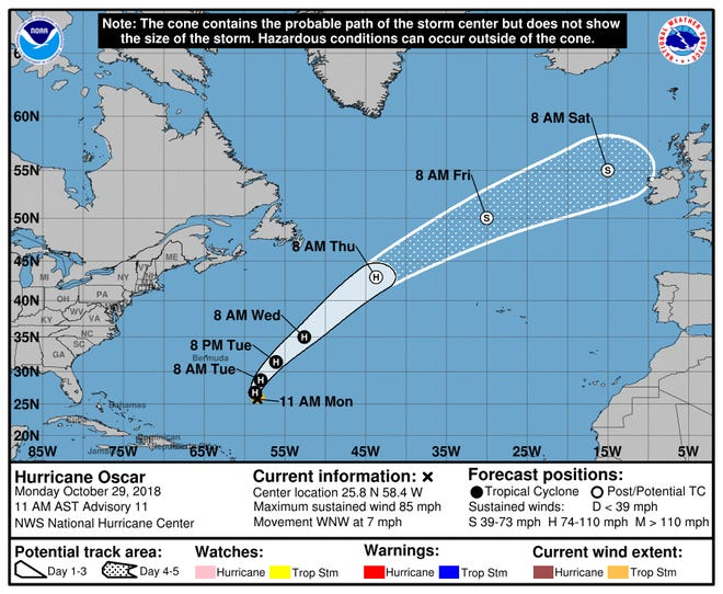 Path of Hurricane Oscar