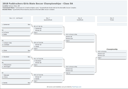 The 2018 NM Girls State Soccer Tournament Schedule