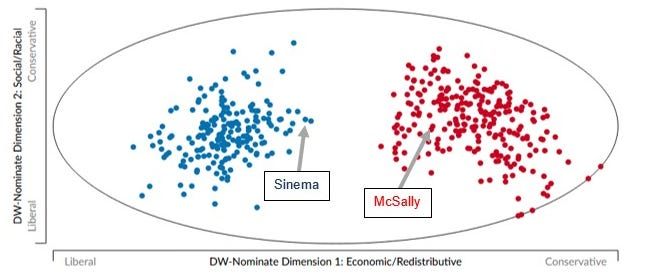 Voteview graphic of voting records for Sinema, McSally