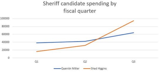 Sheriff candidate spending totals