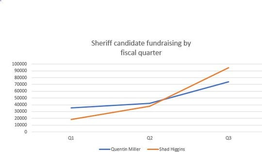 Sheriff candidate fundraising totals