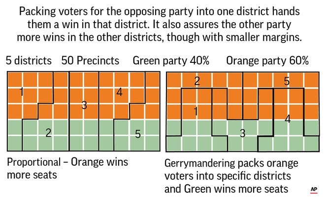Politicians who want to gerrymander typically pack lots of voters who support the opposing party into a single district while spreading their own likely voters among multiple districts.