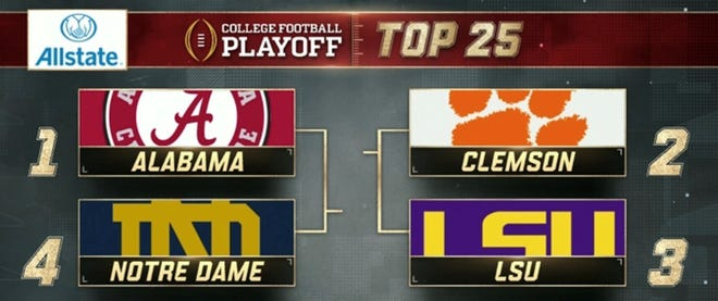 Alabama opens up 2018 CFP rankings at No. 1 ahead of Clemson, LSU and Notre Dame.