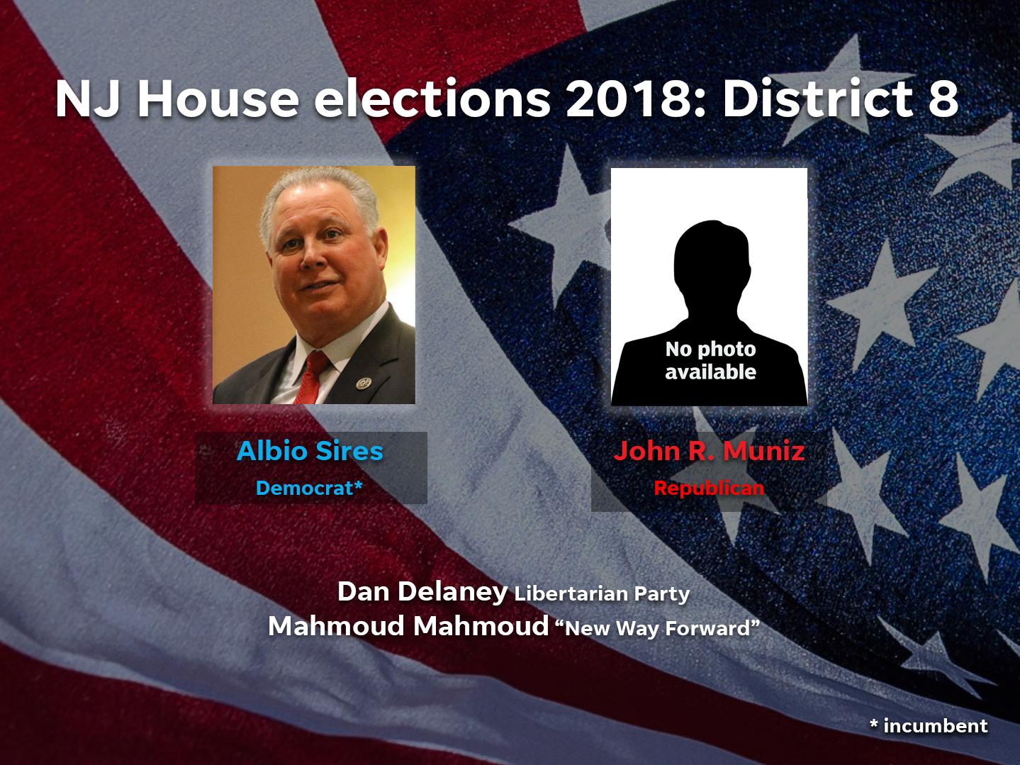 Albio Sires (D) and John R. Muniz (R) are among the candidates running in District 8 in the 2018 NJ House elections.