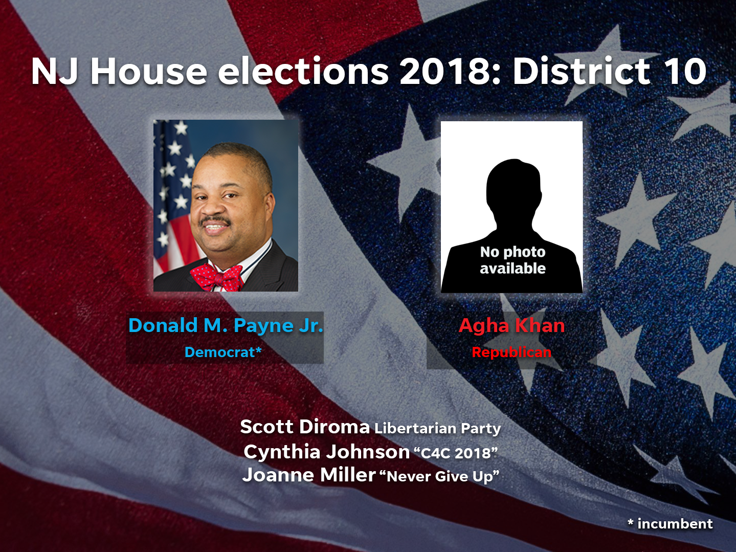 Donald M. Payne Jr. (D) and Agha Khan (R) are among the candidates running in District 10 in the 2018 NJ House elections.