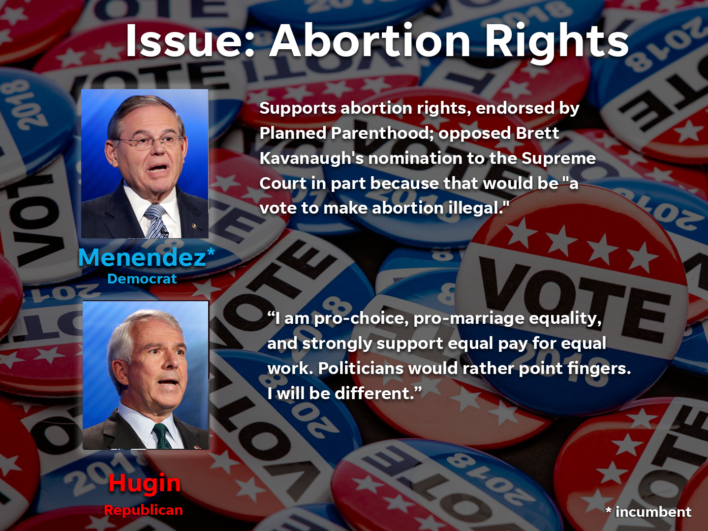 This is each candidates stance on abortion rights.