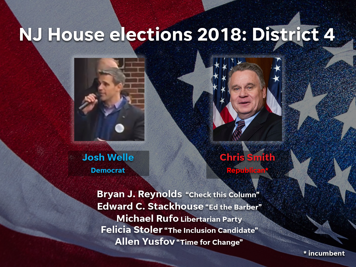 Josh Welle (D) and Chris Smith (R) are among the candidates running in District 4 in the 2018 NJ House elections.