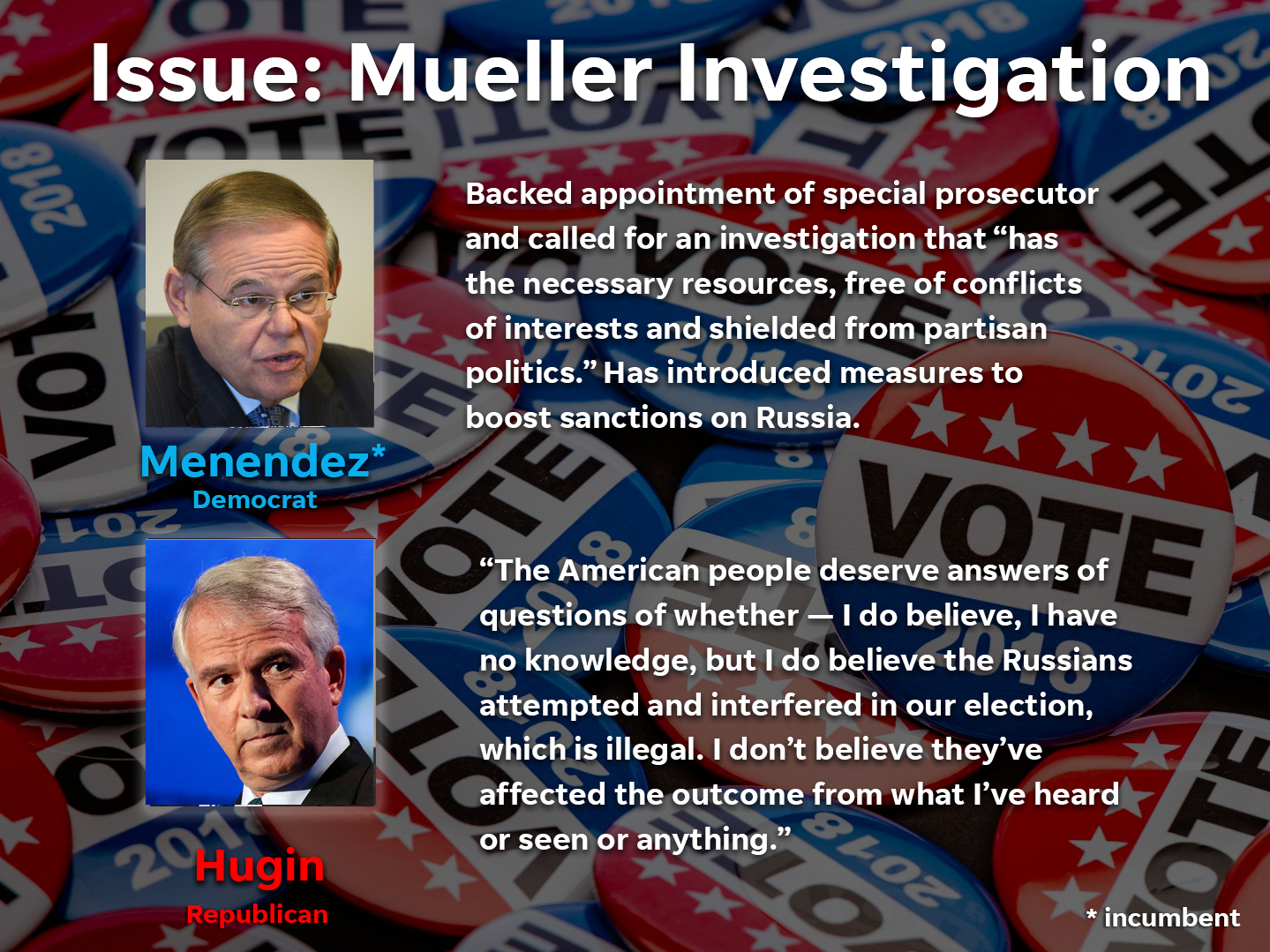 Here's where the candidates stand on the Mueller investigation.