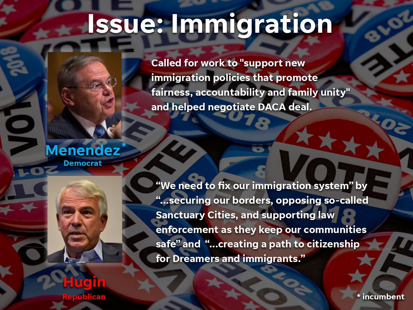 Where the NJ Senate candidates stand on immigration issues.