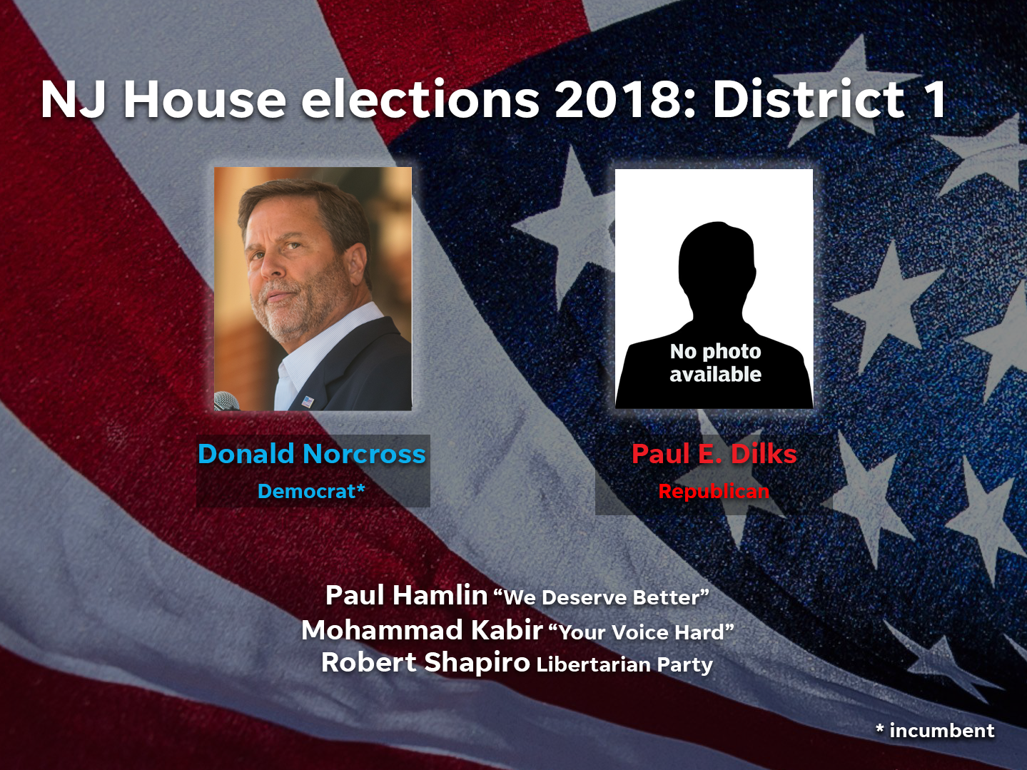Donald Norcross (D) and Paul E. Dilks (R) are among the candidates running in District 1 in the 2018 NJ House elections. Archive