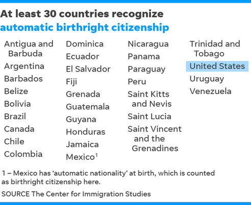 103018 Countries That Recognize Birthright Citizenship Online