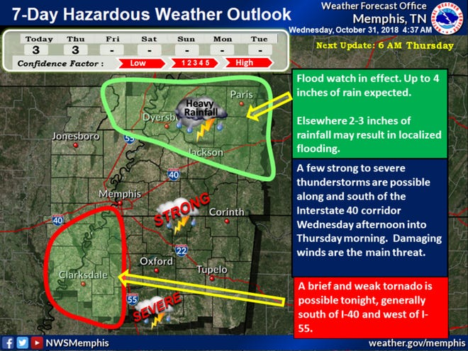 Halloween forecast from the National Weather Service in Memphis.