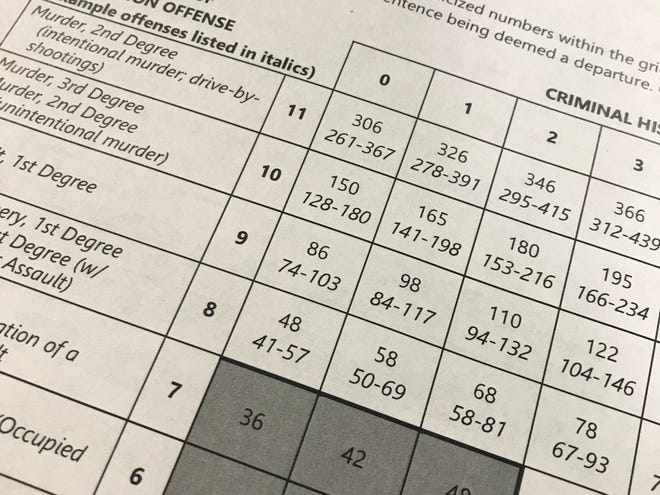 A grid from the Minnesota Sentencing Guidelines Commission