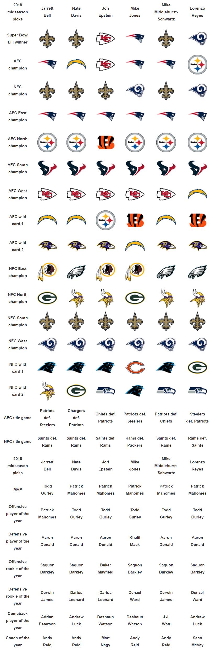 2018 NFL midseason predictions: Super Bowl, MVP, rookie of year, more