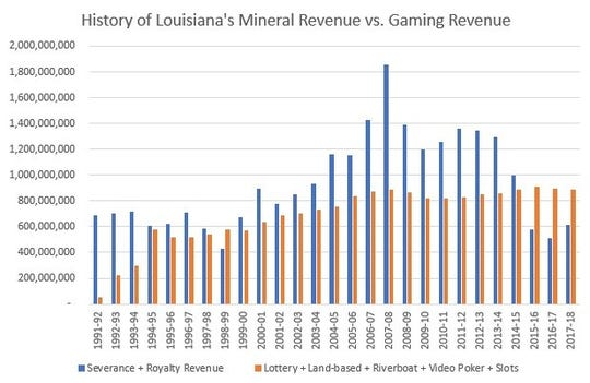 State figures show how gaming has surpassed oil and gas as a revenue source.
