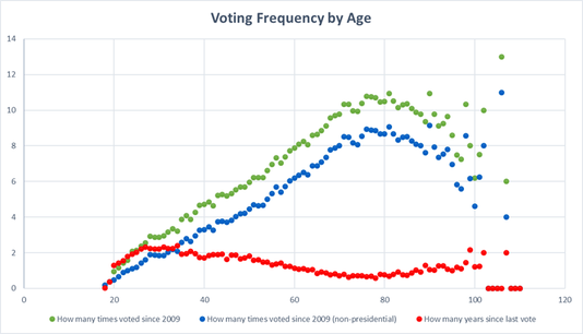 Voting Frequency By Age