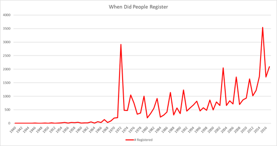 How many people registered to vote in Muskingum County each year.