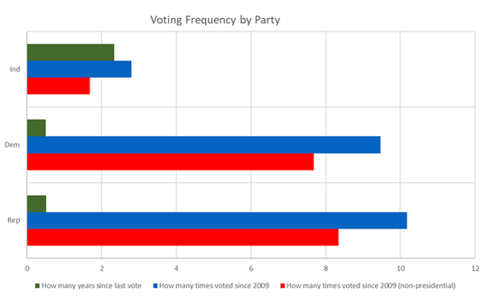 How often people vote, broken down by party affiliation.