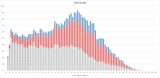 Party registration in Muskingum County, broken down by age.