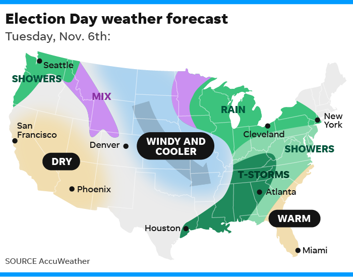 Election Day weather forecast: Potent storm could lash Midwest, South