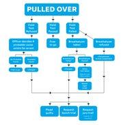 DUI flow chart