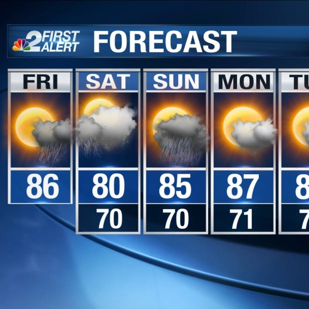 Forecast: Front brings rain, clouds into SWFL this weekend