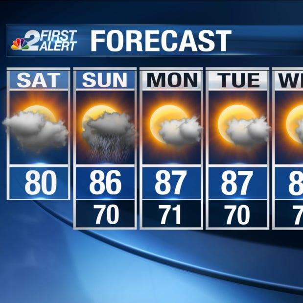 SWFL Forecast: Unseasonable warmth returns tomorrow