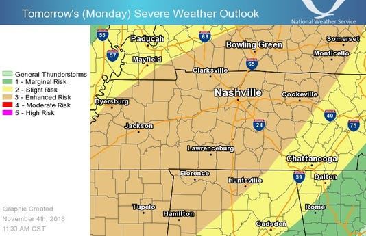 Monday night storm to bring chance of tornadoes to Nashville, National Weather Service says