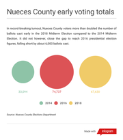 Nueces County early voting totals for 2014, 2016, 2018