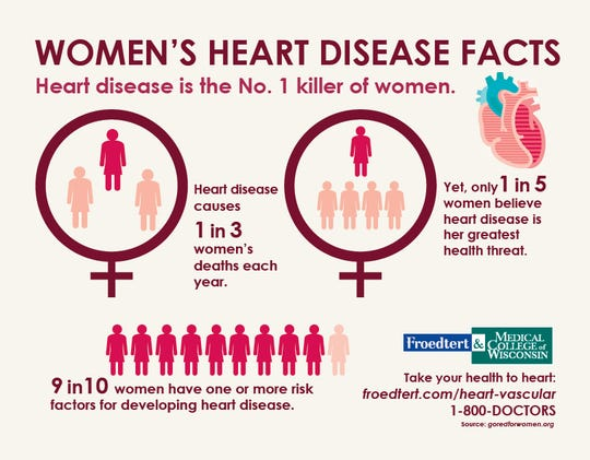 Heart disease is the No. 1 killer of women.