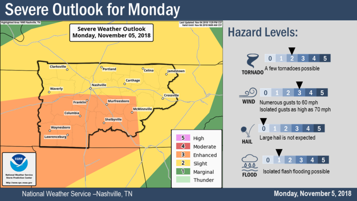 Nashville Weather Monday Night Could See Tornadoes Nws Says