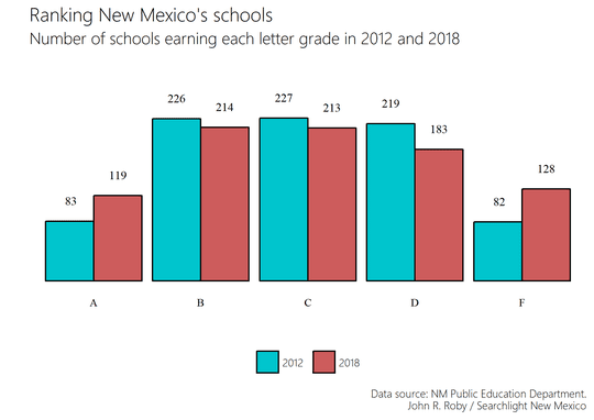 Ranking New Mexico's schools.