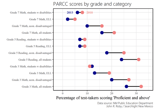 PARCC scores by grade and category