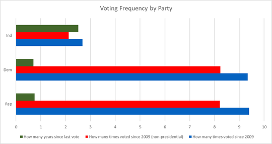 How often people vote, by party