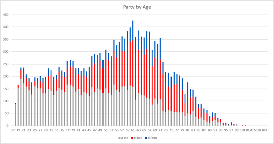 Party registration in Coshocton County, by age