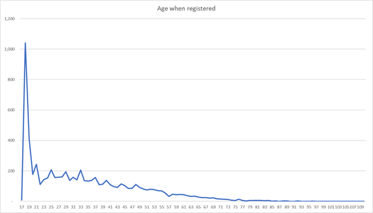 When people registered in Coshocton County, by age