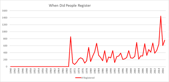 What year did people register in Coshocton County