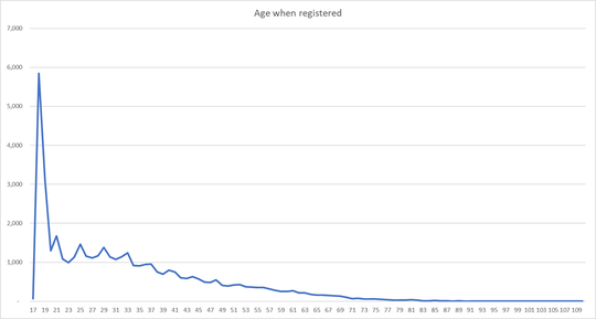 When people registered in Muskingum County, by age