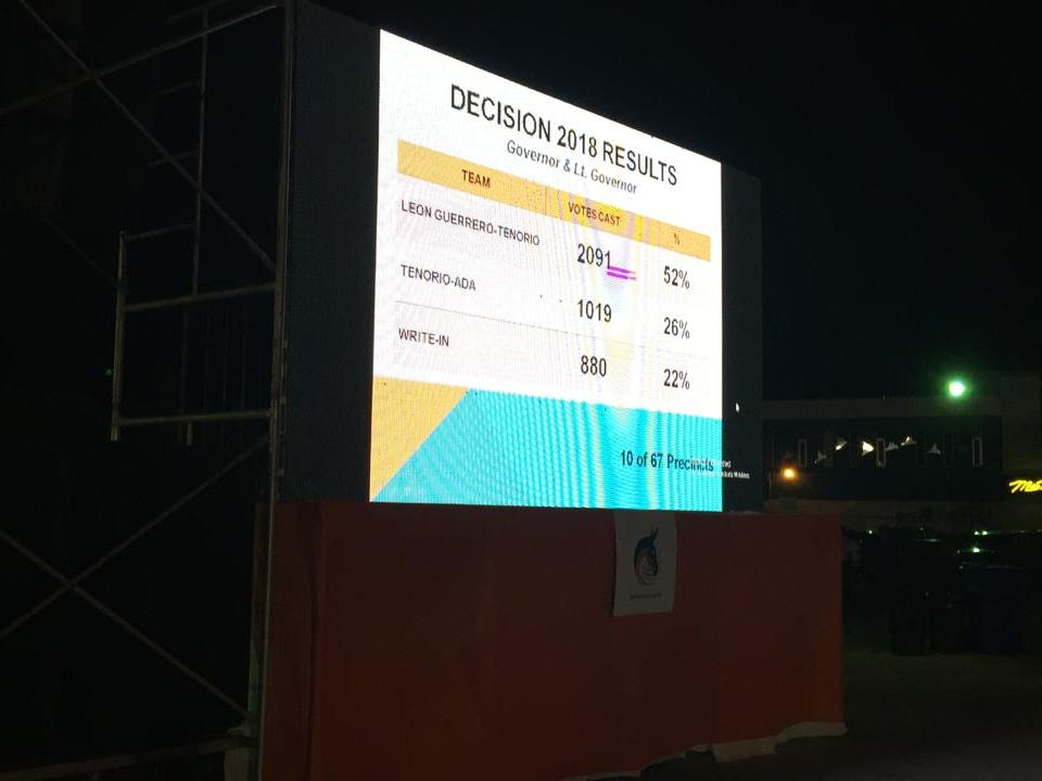 The first batch of results include precincts 1 Hagatna, Inarajan, 10B Yona, 11B Chalan Pago, 16A Mangilao, 17b and 17D Tamuning.
