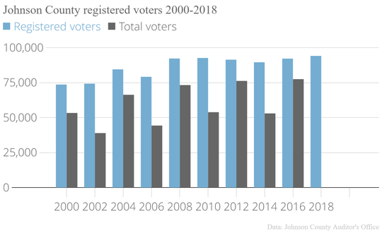 While voter registration has remained consistent over the past decade, the number of voters has been trending up.