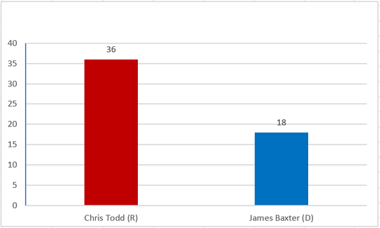 Madison County exit poll of Tennessee State House race.
