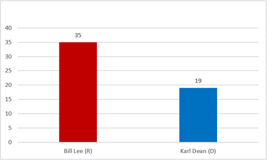 Madison County exit poll of Tennessee Gubernatorial race.
