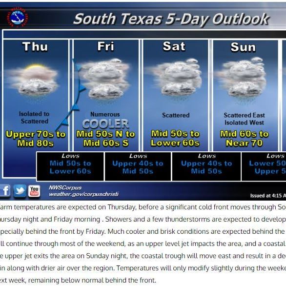 A cold front is in the South Texas weather forecast later this week