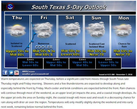 A cold front is expected to move through South Texas Thursday night and Friday morning.