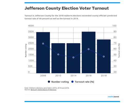 A look at voter turnout in Jefferson County elections